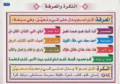 No alt text provided for this image Arabic Verbs, Arabic Text, Arabic Phrases, Learning Arabic For Beginners, Learn Arabic Online, Arabic Alphabet For Kids, Arabic Lessons, Teaching Grammar, Arabic Language