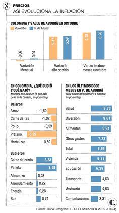 Inflación Colombia: Medellín por encima del promedio