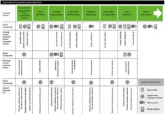 Service Blueprint Developed for Campaign Experience Map, User Experience Design, Customer Experience, Information Poster, Information Design, Design Strategy, Tool Design, Ui Design, Service Blueprint