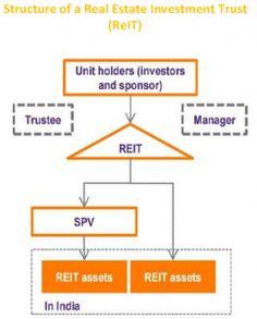 The Beginning of REIT Regime in India - http://taxguru.in/sebi/beginning-reit-regime-india.html