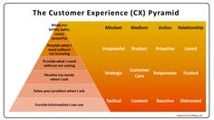 It is no secret among Customer Experience (CX) professionals that most CX efforts fall flat.
