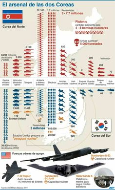 North Korean v US military Balance. This chart gives an idea of how much armed items Korea had to help them through the war. Military Tactics, Military Weapons, Military Aircraft, Bomba Nuclear, Korean Military, Korean Peninsula, Army Vehicles, F 16, Korean War