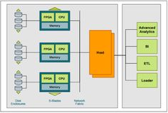 Netezza Is A Data Warehouse And Analytics Appliance. It Uses Asymmetric  Massively Parallel Processing (AMPP) Architecture, Which Combines An SMP  Front End ...