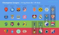 Champions League after the penultimate day of the group stage.
