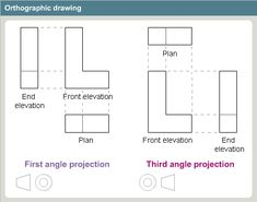 how-to-draw-third-angle-orthographic-projection-i0.gif (490×385)