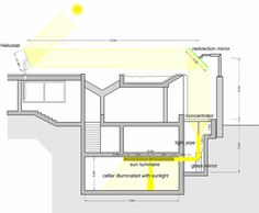 schematic Interior Design Kitchen, Interior Design Living Room, Interior Decorating, Facade Architecture, Sustainable Architecture, Basement House, Passive House, Tiny House Plans, New Home Designs