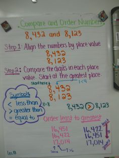 Comparing and Ordering Numbers Anchor Chart                              …