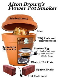 Alton Browns Flower Pot Smoker via A Food Journey To Go Click the link above to read more about it, including tips and how to assemble it.