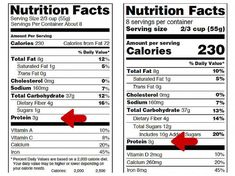How to Read Nutrition Labels to Lose Weight Faster: Protein Coconut Milk Nutrition, Pasta Nutrition, Broccoli Nutrition, Chocolate Nutrition, Nutrition Chart, Nutrition Month, Nutrition Classes, Cheese Nutrition, Proper Nutrition