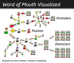 Social Media Infographics - Word of Mouth Infographic. Word Of Mouth Visualised Infographic. Word Of Mouth Visualized: The Winning Entry. Internet Marketing, Online Marketing, Social Media Marketing, Digital Marketing, Content Marketing, Marketing Firms, Social Web, Business Marketing, Word Of Mouth Marketing