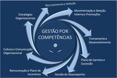 Expertise no desenvolvimento e implementação da Gestão por Competências em sua empresa