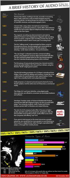 A Brief History of Audio
