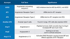 ACE2 and HYPERTENSION — NephJC Scientific Reports, Wake Forest University, Influenza Virus, Viral Infection, Cardiovascular Disease, Pediatrics, Lunges, Heart Disease