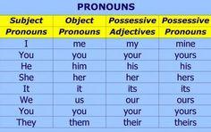 ENGLISH VENTURED 2nd E.S.O.: Object Pronouns