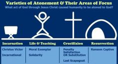 Atonement Theories Meaning Holy Week New Testament Lent Pastor