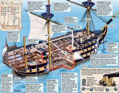 The anatomy of an 18th c Man-of-War   In this post I have included a number of infographics of various types of warships from the Age ...