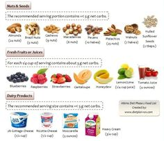 Atkins Diet Phase 1 Food List Among the foods allowed in the induction phase are all protein foods, healthy fats and some low carb vegetables. All meats, poultry and seafood are allowed, but for cheeses, the consumption are limited to 4 oz a day as cheeses do have carbs in them. For healthy fats, the …