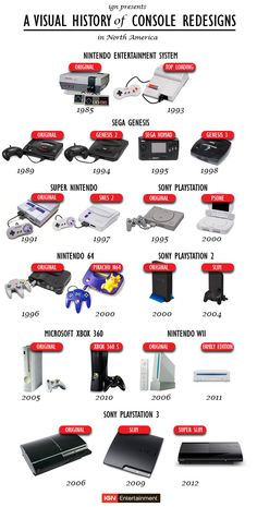 A Visual History Of Game Console Redesigns In North America - Via @IGN Entertainment