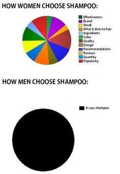 men vs women, funny shampoo - Dump A Day Funny Kids, The Funny, Funny Men, Funny Cartoons, Funny Jokes, Funny Sayings, Funny Pie Charts, Justin Bieber Jokes, Awkward Texts