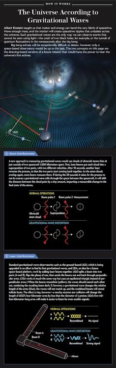 Photo: LIGO and Gravitational Waves: A Graphic Explanation Infographic from Scientific American breaks down the technology behind our ongoing search for ripples in spacetime.  http://blogs.scientificamerican.com/sa-visual/ligo-and-gravitational-waves-a-graphic-explanation/