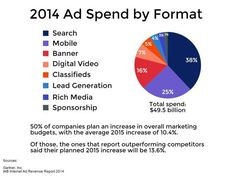 51 percent of companies to increase digital marketing budgets this year, Oklahoma businesses follow suit | News OK