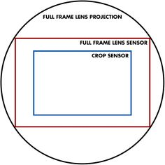 a diagram showing the crop factors - focal length examples What Is Focal Length, Crop Factor, Aperture And Shutter Speed, Photography Basics, Lens, Factors, Diagram, Training, Coaching