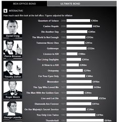 James Bond by numbers