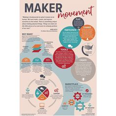 For the past few weeks, I've been researching the Maker Movement and came up with this infographic design. I previously posted the laser cut wood version, but here it is in all its color glory.  #lasercut #infographic #design #makersmovement #woodworking #woodburning #graphicdesign #artschool #designschool #makers #makersgonnamake #makerspace #graphicdesigner #woodworking #woodart #signmaking #typography #layout #illustrator