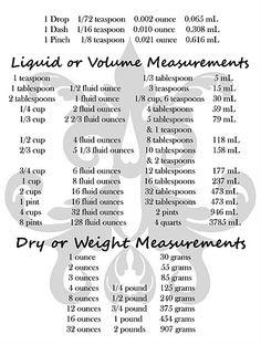measurement printable