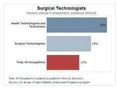 Pin By Surgical Tech Salary On Surgical Tech Salary
