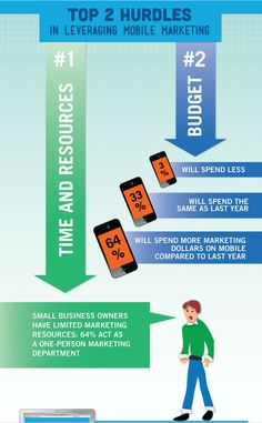 Hurdles to Leveraging Mobile Marketing