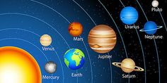 We will analyze an interesting aspect of astrology related to human mind. We have 9 major planets whose energy fields have a direct impact on one's mind and actions. 9 planets are the Sun – Ravi, Moon – Chandra, Mars – Kuja, Mercury – Budha, Jupiter – Guru, Venus – Shukra, Saturn – Shani, Rahu, …