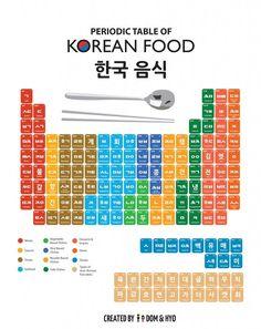 Periodic Table of Korean Foods