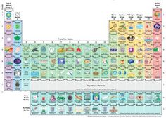 Periodic table writer convertir cualquier texto en una tabla tabla periodica interactiva urtaz Choice Image