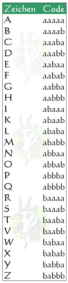 How to Speak Goat Alphabet Code, Alphabet Symbols, Phonetic Alphabet, Sign Language Alphabet, Geocaching, Francis Bacon, Ciphers And Codes, Morse Code Words, Different Alphabets