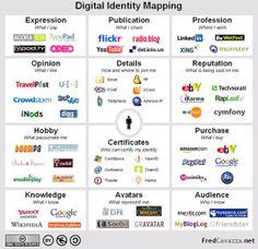 Nuestra identidad digital, ¿qué es?. #REDucacion by  @macarena359
