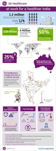 GE #healthcare #India #Health