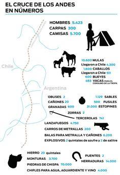 Los impactantes números del Cruce de los Andes Sistema Solar, Map, Teaching, School, Ideas, Social Environment, Teaching History, Middle School, Law School