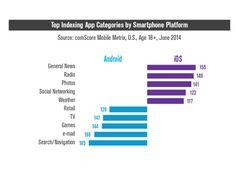 Top des applis par type d'app aux US (Source : Comscore - Juin 2014)
