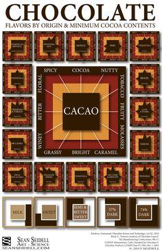 Tipos de chocolate: Sabores por origen y contenido mínimo de cacao.