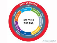 World Steel Association - Steel is an integral part of the global circular economy