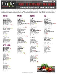 guide to vegetables and fruit by season