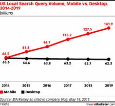 #Mobile Surpasses #Desktop in Search Queries - As mobile search increases, mobile search spend is following suit, albeit less dramatically. In 2014, desktop accounted for $14.30 billion of U.S. search ad spending, while mobile made up $8.72 of the total. By the end of this year, the numbers will be much closer together: @themangomedia