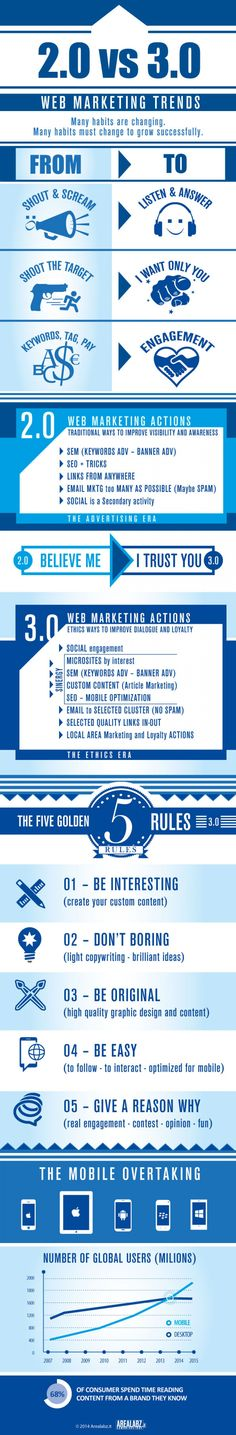 Web Marketing Trends 2.0 vs. 3.0 #Infographic #WebMarketing