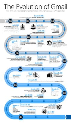 Infographic: The Evolution of Google's Gmail