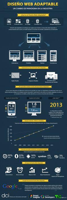 Diseño Web Adaptable: Un cambio de paradigma en la industria