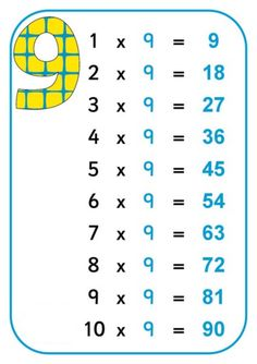 Tablice edukacyjne do druku: Tabliczka mnożenia Math Addition Worksheets, Kids Math Worksheets, Learning Time, Baby Learning, Math Sheets, Classroom Hacks, Math Multiplication, Math For Kids, Home Schooling