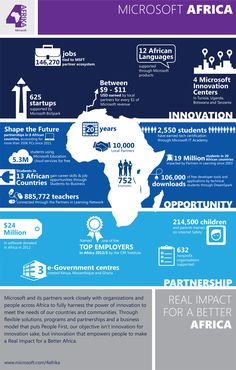 The facts, the figures and the achievement of Microsoft in Africa over the past 20 years. {Microsoft 4Afrika}