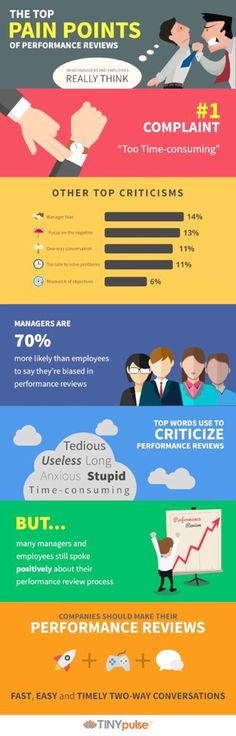 """The top """"paint points"""" of performance review   #management #performancereview #infographic"""