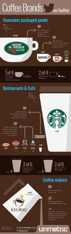#Coffee #Brands on #Twitter #branding #william #socialmedia